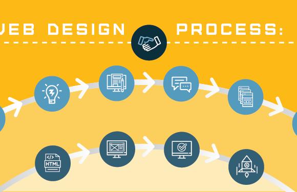Steps to design a website